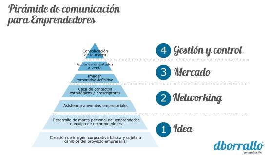 piramidecomunicaionemprendedores
